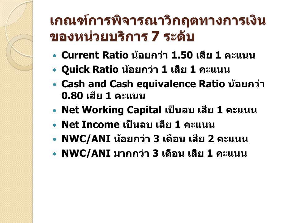เกณฑ์การพิจารณาวิกฤตทางการเงินของหน่วยบริการ 7 ระดับ