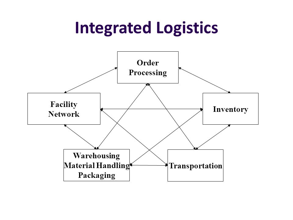 Integrated Logistics Order Processing Facility Inventory Network