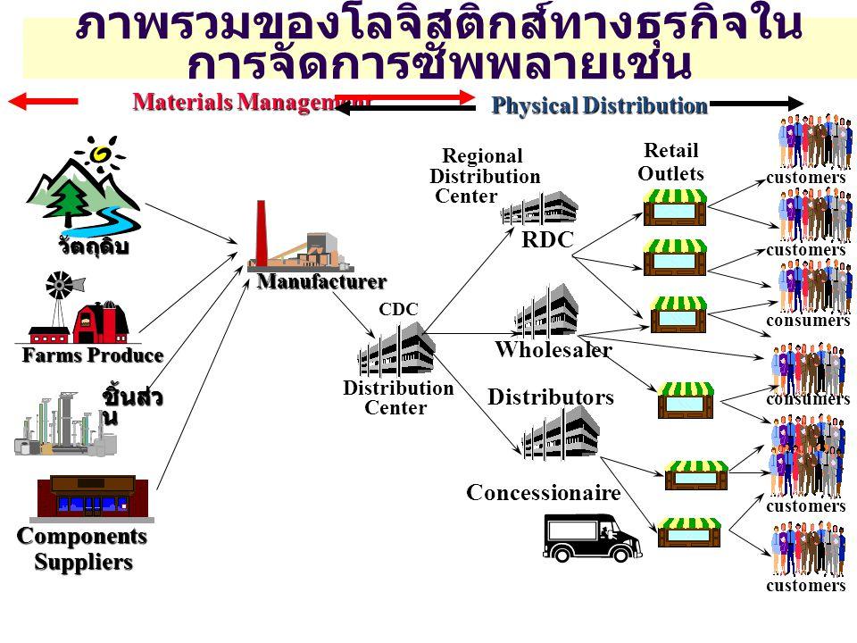 ภาพรวมของโลจิสติกส์ทางธุรกิจในการจัดการซัพพลายเชน