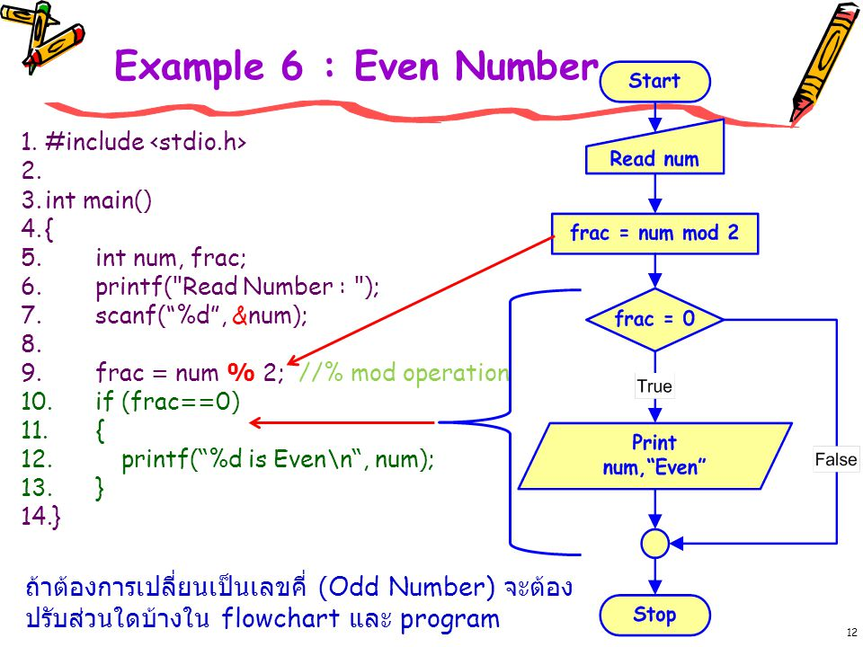Example 6 : Even Number #include <stdio.h> int main() { int num, frac; printf( Read Number : );
