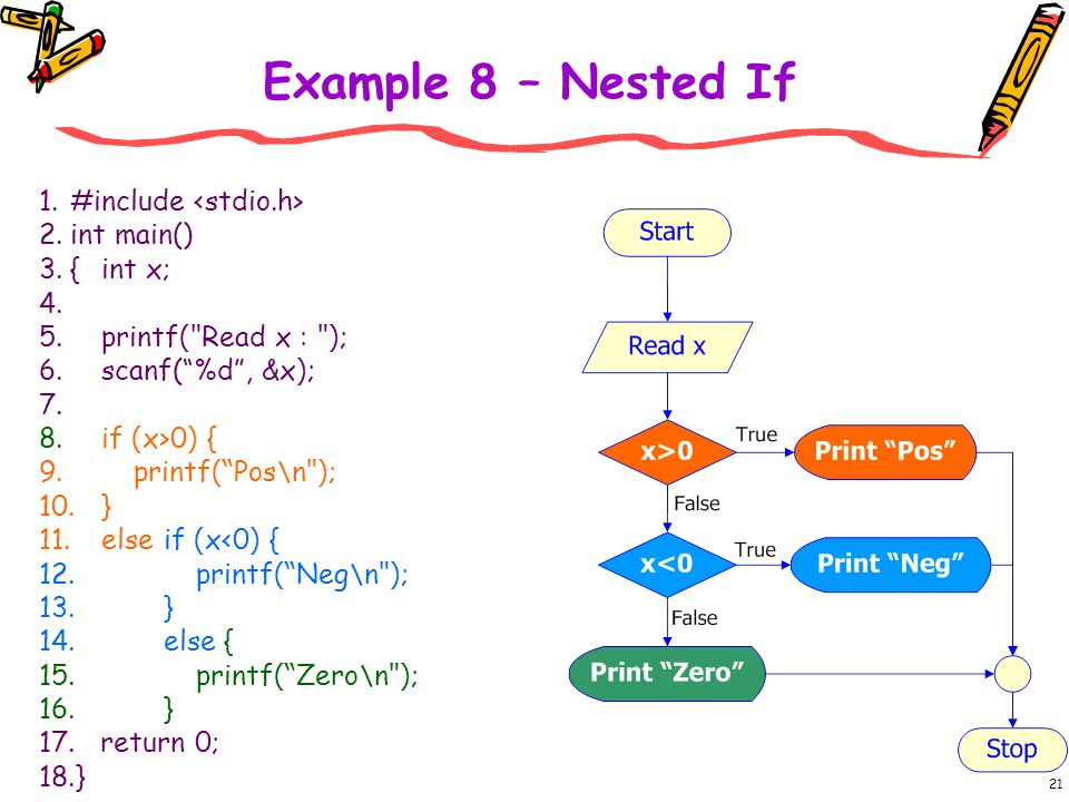 Example 8 – Nested If #include <stdio.h> int main() { int x;