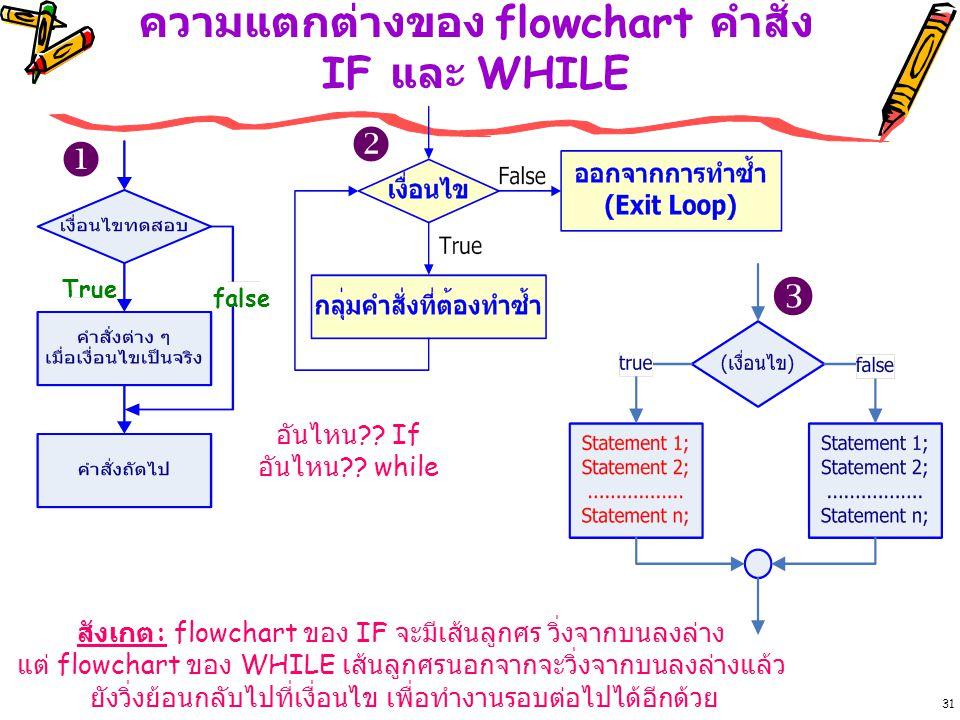 ความแตกต่างของ flowchart คำสั่ง IF และ WHILE