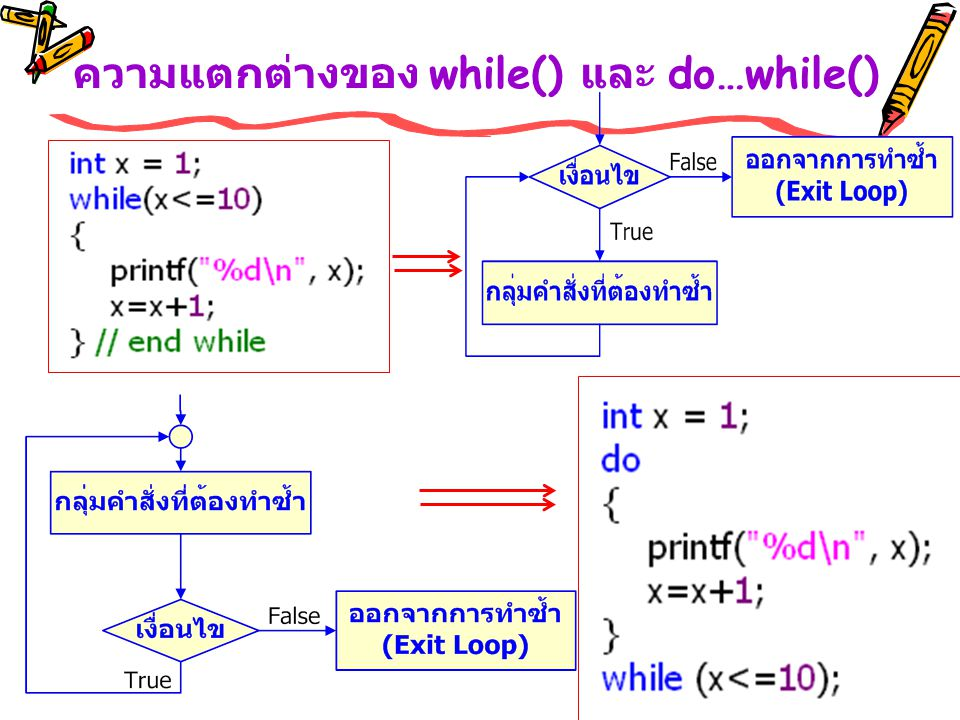 ความแตกต่างของ while() และ do…while()