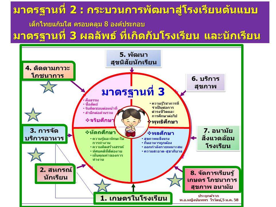 มาตรฐานที่ 2 : กระบวนการพัฒนาสู่โรงเรียนต้นแบบเด็กไทยแก้มใส ครอบคลุม 8 องค์ประกอบ