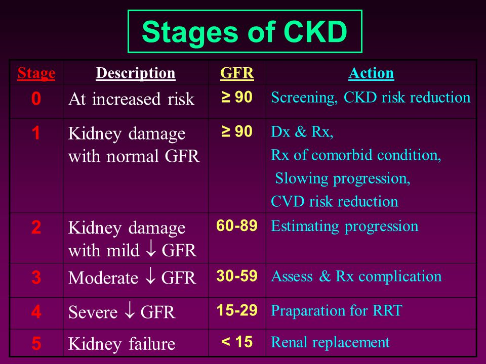 Stages of CKD At increased risk 1 Kidney damage with normal GFR 2