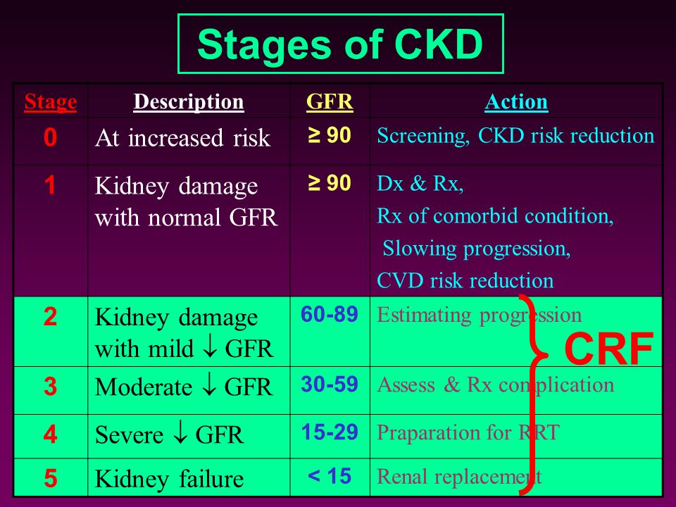 CRF Stages of CKD At increased risk 1 Kidney damage with normal GFR 2