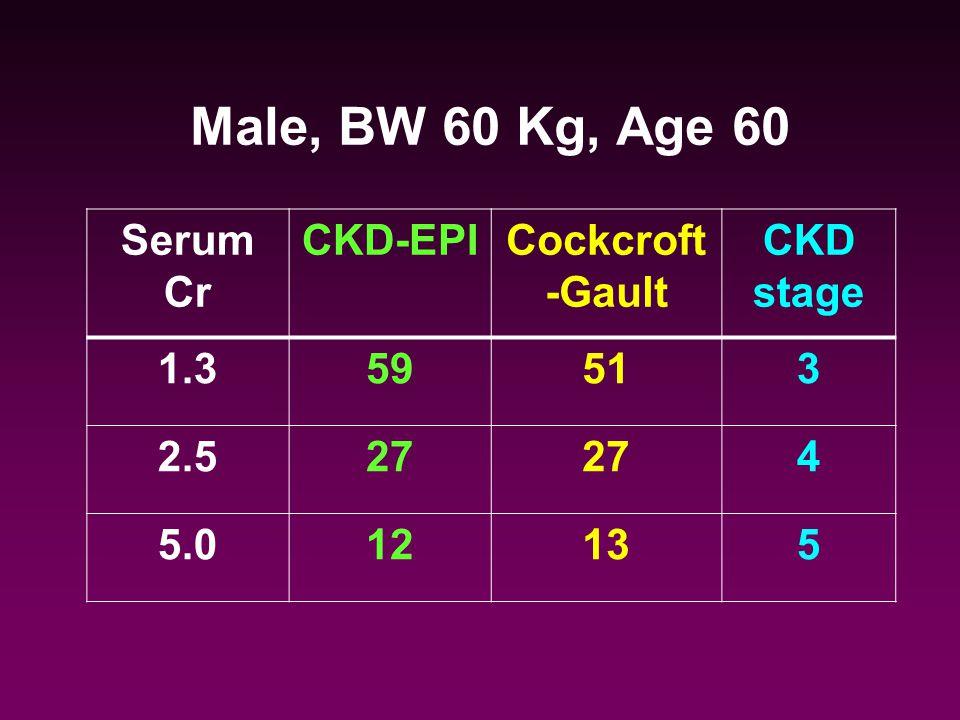 Male, BW 60 Kg, Age 60 Serum Cr CKD-EPI Cockcroft-Gault CKD stage 1.3 59 51 3 2.5 27 4 5.0 12 13 5