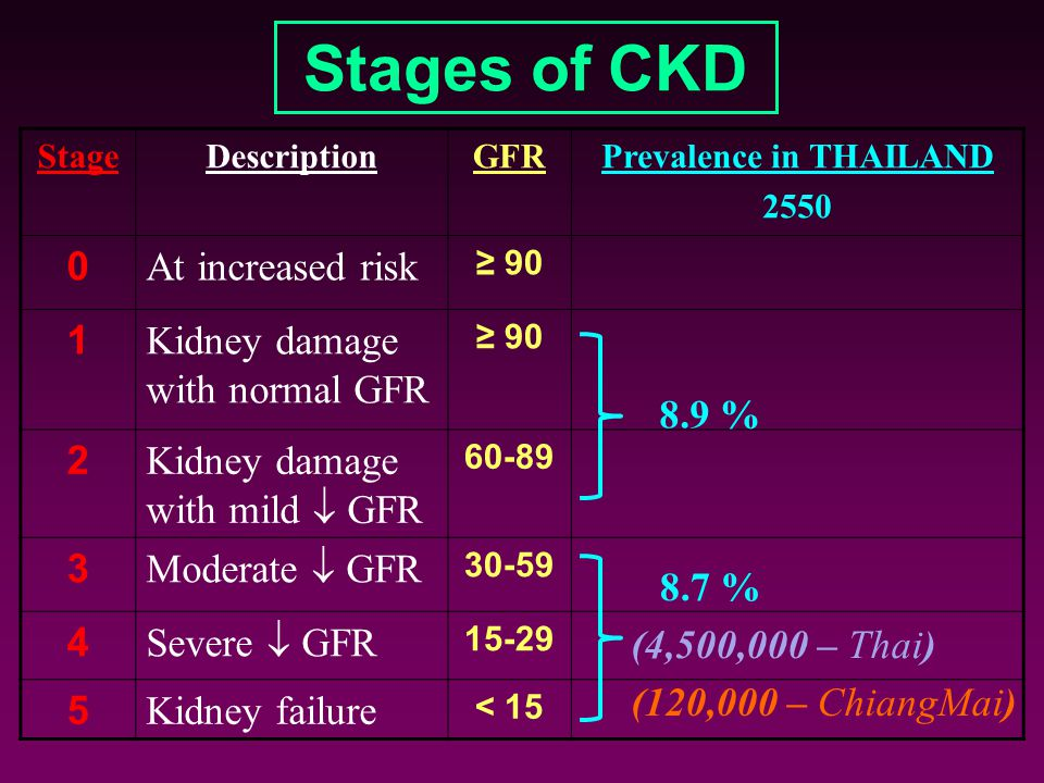 Prevalence in THAILAND