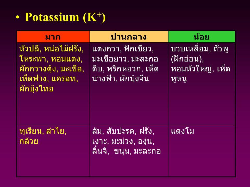 Potassium (K+) มาก. ปานกลาง. น้อย. หัวปลี, หน่อไม้ฝรั่ง, โหระพา, หอมแดง,ผักกวางตุ้ง, มะเขือ, เห็ดฟาง, แครอท, ผักบุ้งไทย.