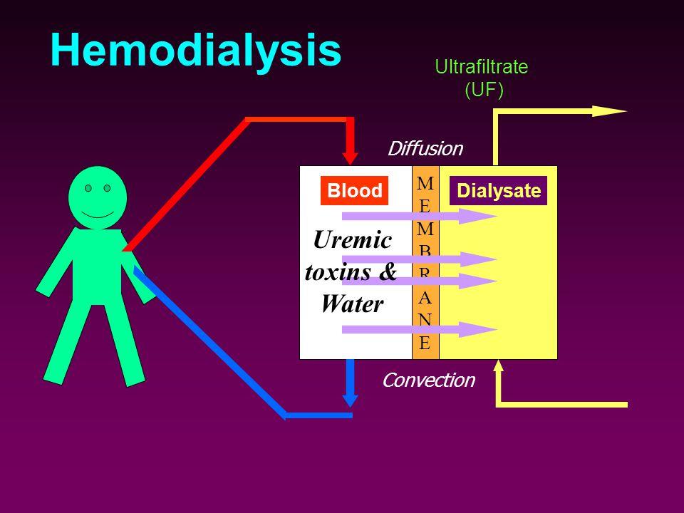Hemodialysis Uremic toxins & Water Ultrafiltrate (UF) Diffusion M E B