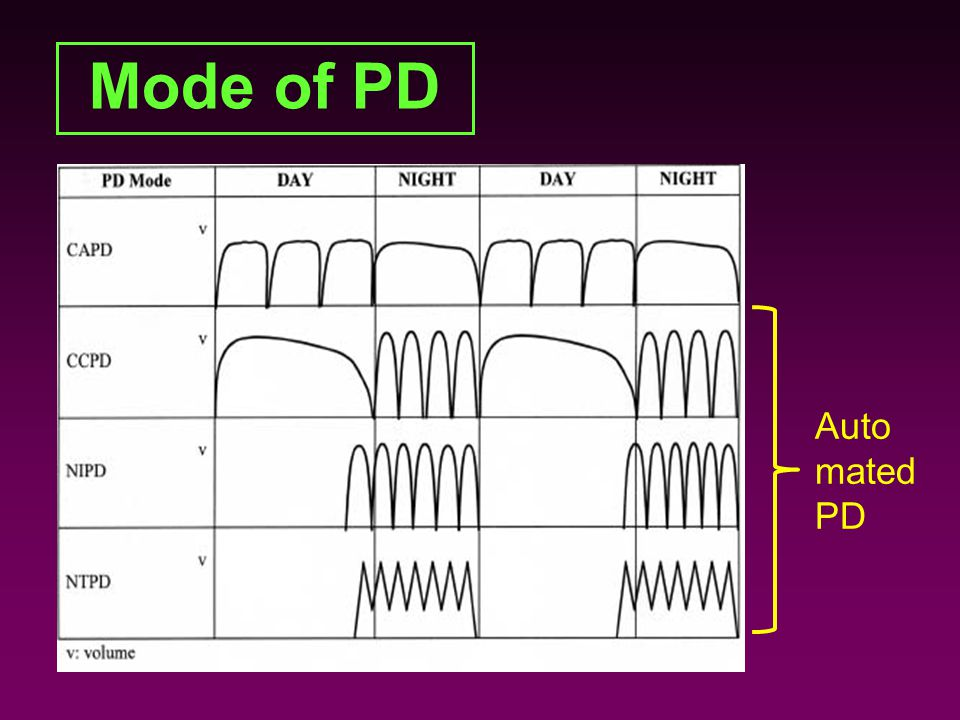 Mode of PD Auto mated PD
