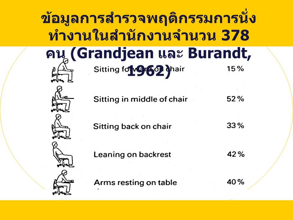ข้อมูลการสำรวจพฤติกรรมการนั่งทำงานในสำนักงานจำนวน 378 คน (Grandjean และ Burandt, 1962)