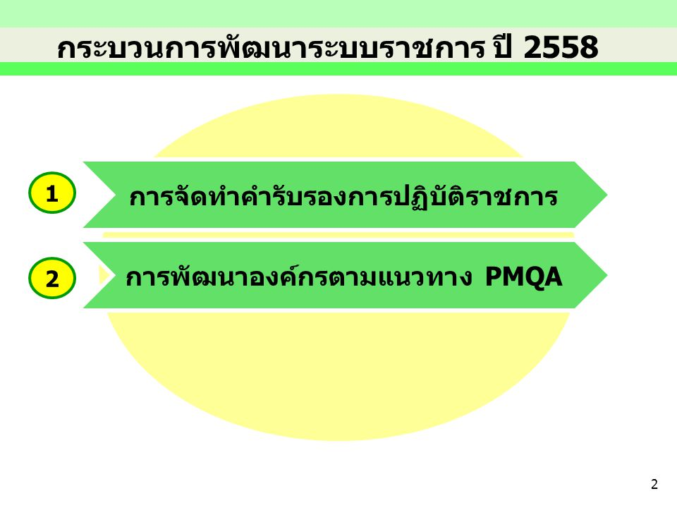 การจัดทำคำรับรองการปฏิบัติราชการ การพัฒนาองค์กรตามแนวทาง PMQA