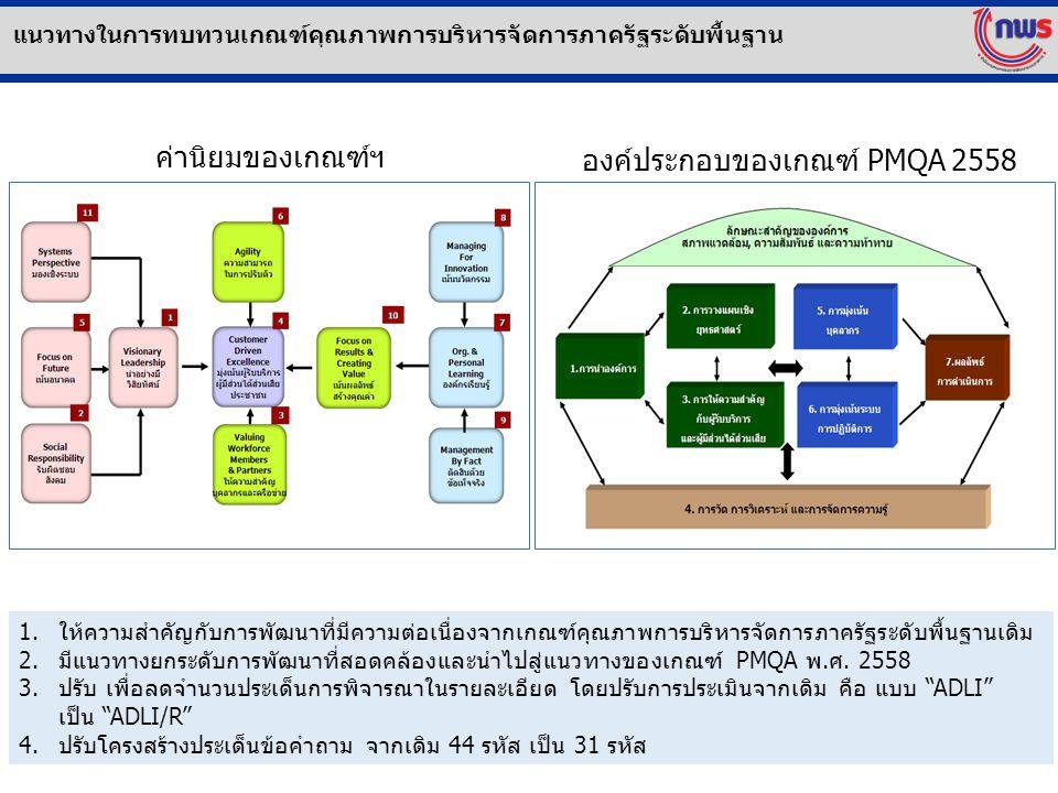 องค์ประกอบของเกณฑ์ PMQA 2558