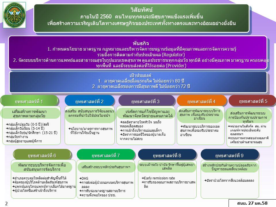 วิสัยทัศน์ ภายในปี 2560 คนไทยทุกคนจะมีสุขภาพแข็งแรงเพิ่มขึ้น