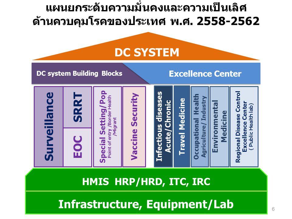 Infrastructure, Equipment/Lab