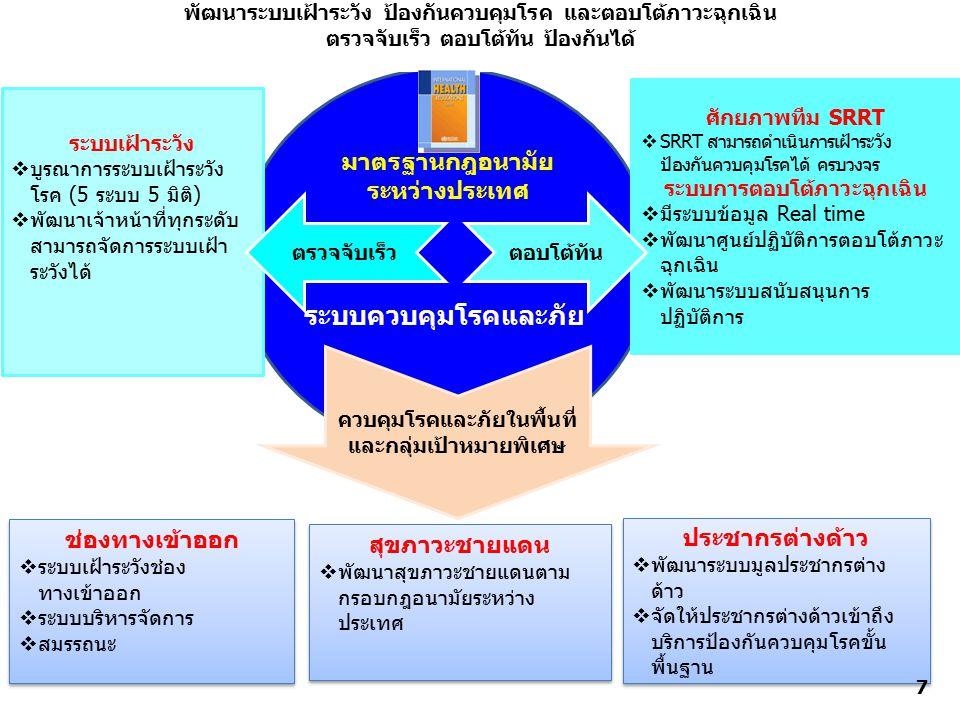 ระบบควบคุมโรคและภัย มาตรฐานกฎอนามัยระหว่างประเทศ