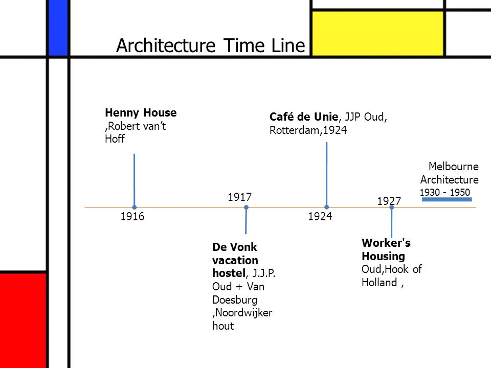 Architecture Time Line