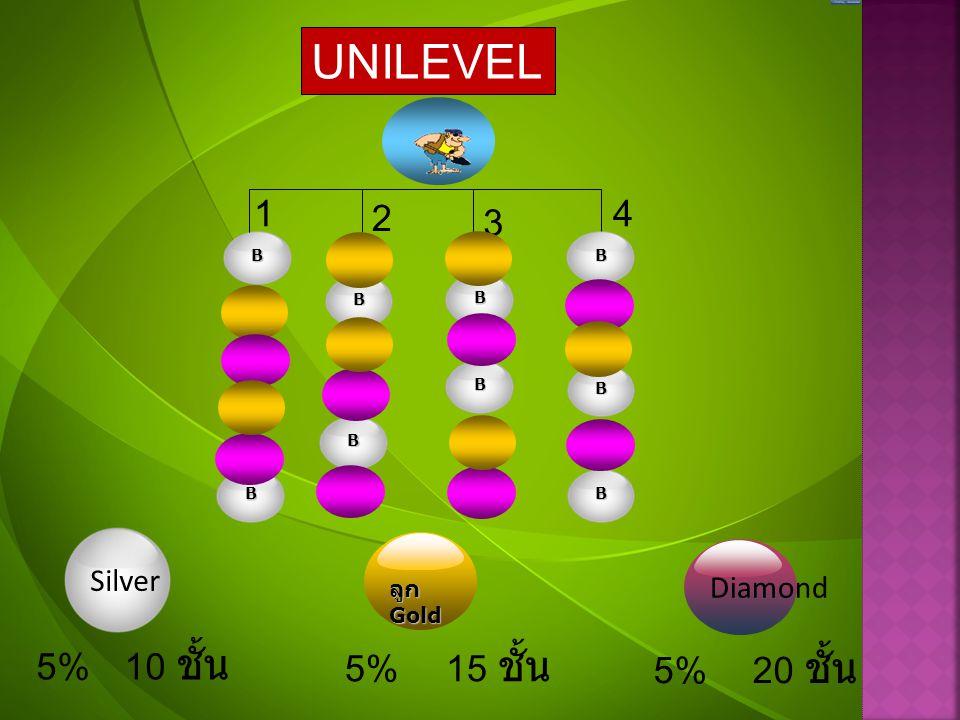 UNILEVEL 1 2 4 3 5% 10 ชั้น 5% 15 ชั้น 5% 20 ชั้น Silver Diamond ลูก