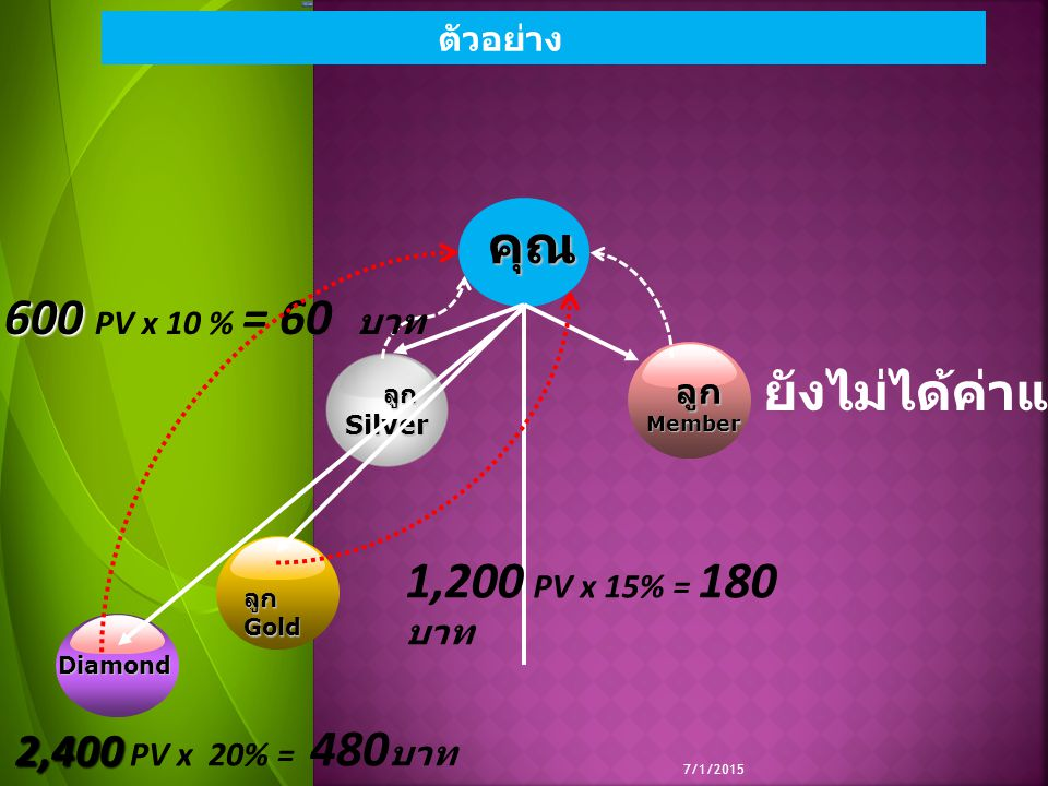 600 PV x 10 % = 60 บาท ยังไม่ได้ค่าแนะนำ 1,200 PV x 15% = 180 บาท