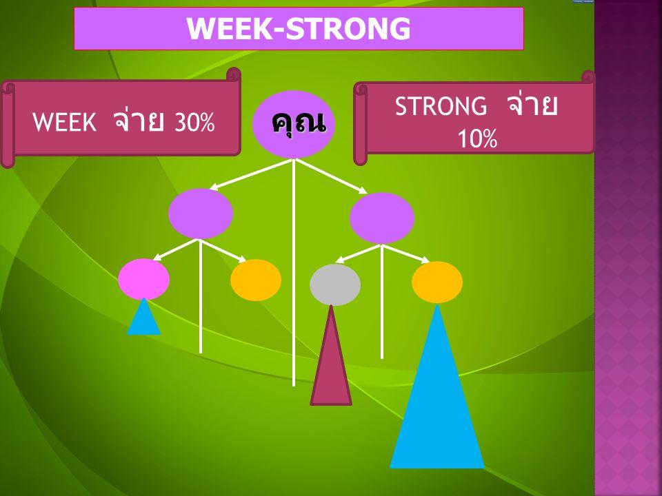 WEEK-STRONG WEEK จ่าย 30% STRONG จ่าย 10% คุณ