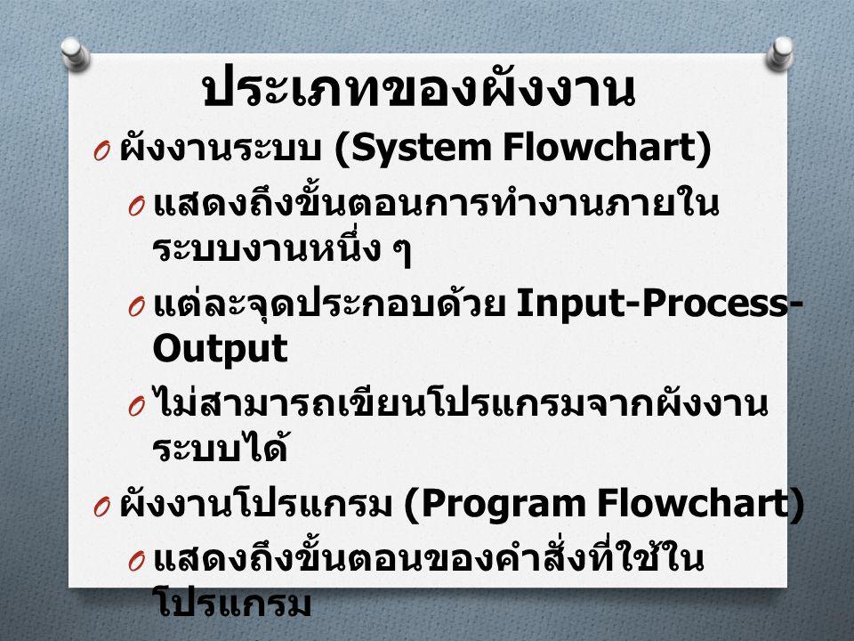 ประเภทของผังงาน ผังงานระบบ (System Flowchart)