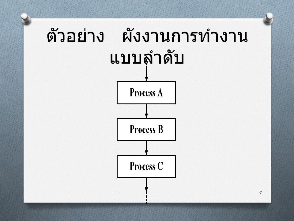 ตัวอย่าง ผังงานการทำงานแบบลำดับ