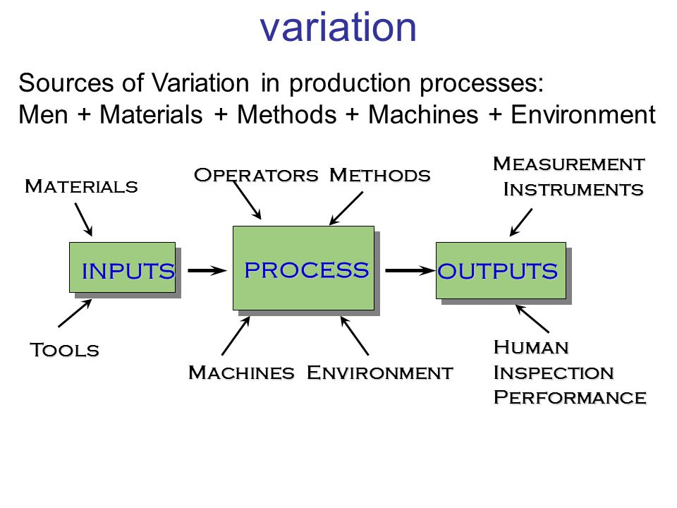 variation Sources of Variation in production processes: Men + Materials + Methods + Machines + Environment.