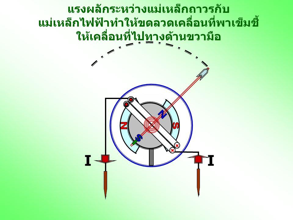 แรงผลักระหว่างแม่เหล็กถาวรกับ แม่เหล็กไฟฟ้าทำให้ขดลวดเคลื่อนที่พาเข็มชี้ ให้เคลื่อนที่ไปทางด้านขวามือ