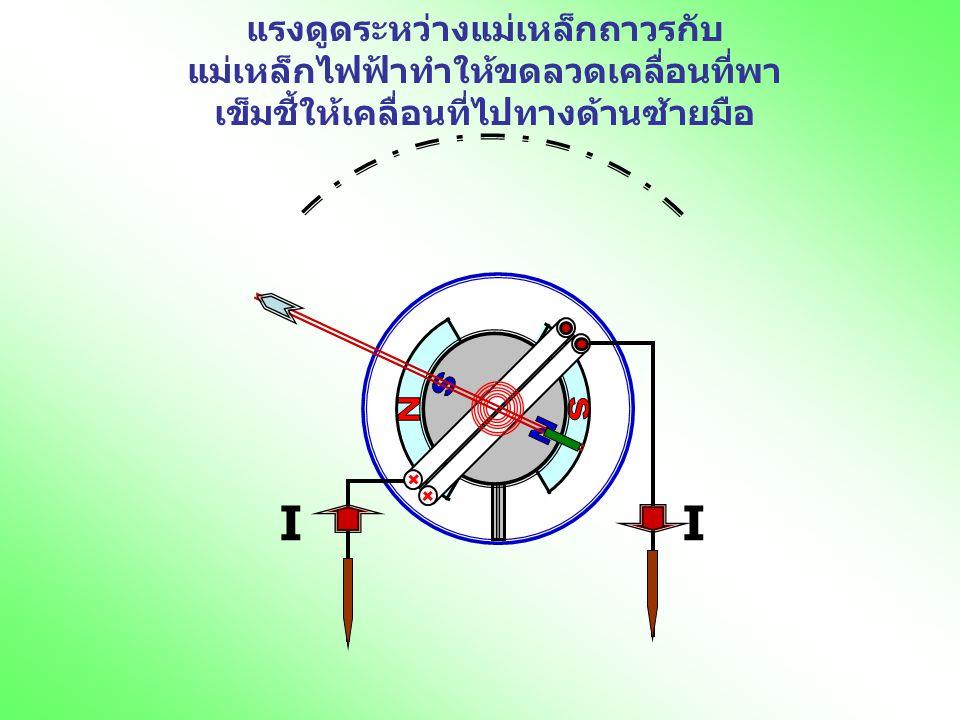 แรงดูดระหว่างแม่เหล็กถาวรกับ แม่เหล็กไฟฟ้าทำให้ขดลวดเคลื่อนที่พาเข็มชี้ให้เคลื่อนที่ไปทางด้านซ้ายมือ