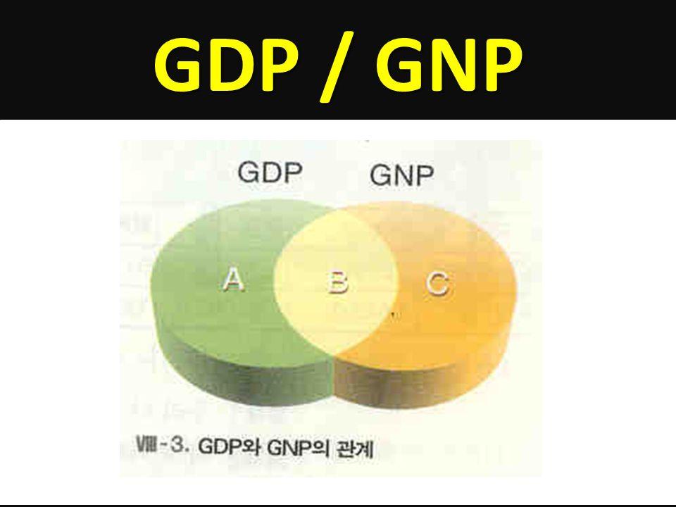 GDP / GNP