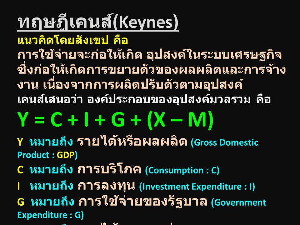 ทฤษฎีเคนส์(Keynes)