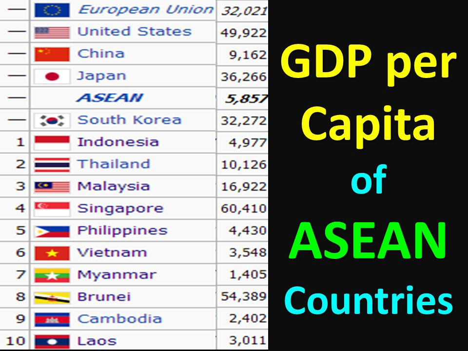 GDP per Capita of ASEAN Countries