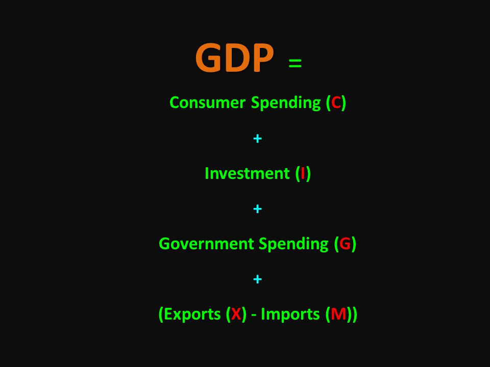 GDP = Consumer Spending (C) + Investment (I) + Government Spending (G) + (Exports (X) - Imports (M))