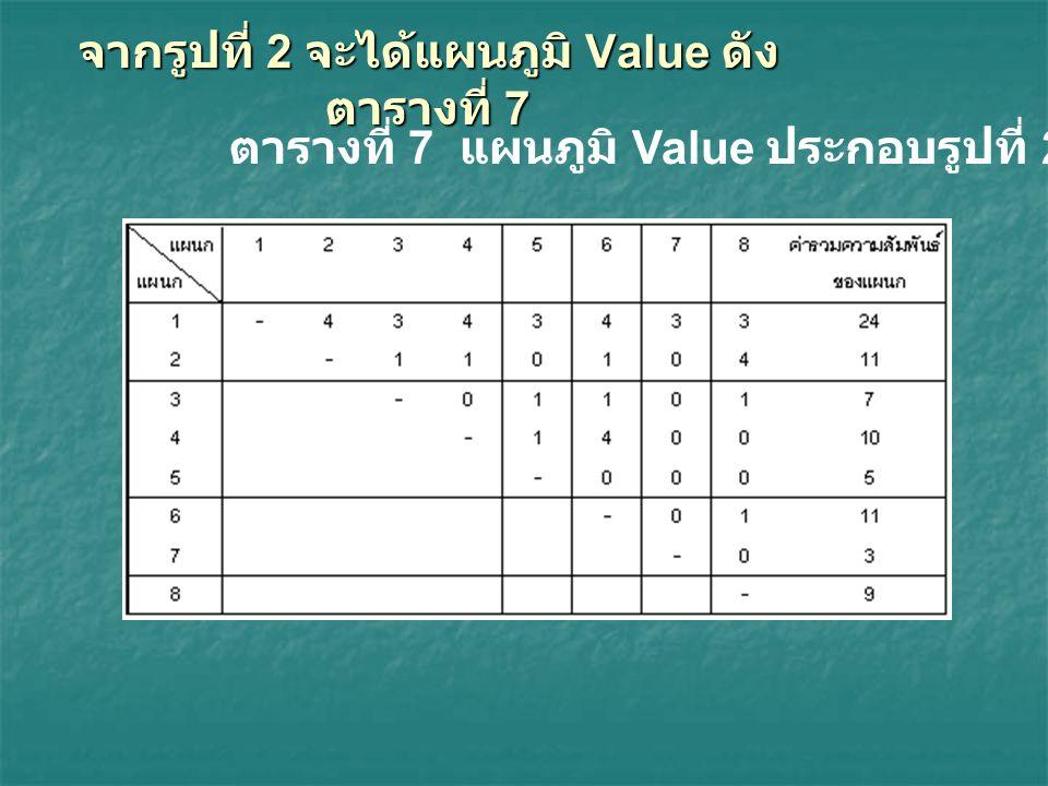 จากรูปที่ 2 จะได้แผนภูมิ Value ดังตารางที่ 7