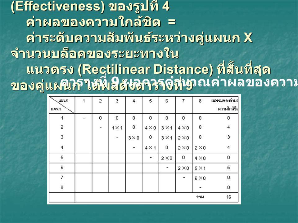 5. ทำการหาค่าผลของความใกล้ชิด (Effectiveness) ของรูปที่ 4 ค่าผลของความใกล้ชิด = ค่าระดับความสัมพันธ์ระหว่างคู่แผนก X จำนวนบล็อคของระยะทางใน แนวตรง (Rectilinear Distance) ที่สั้นที่สุดของคู่แผนก ได้ผลดังตารางที่ 9