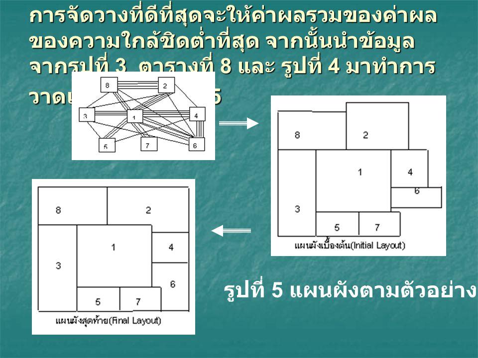 รูปที่ 5 แผนผังตามตัวอย่าง