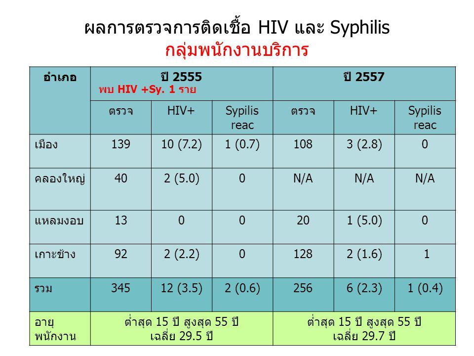 ผลการตรวจการติดเชื้อ HIV และ Syphilis กลุ่มพนักงานบริการ