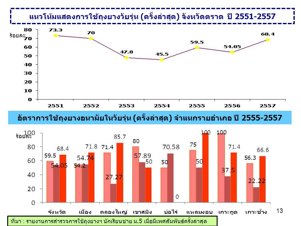 แนวโน้มแสดงการใช้ถุงยางวัยรุ่น (ครั้งล่าสุด) จังหวัดตราด ปี 2551-2557