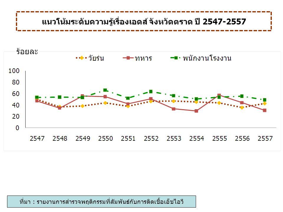 แนวโน้มระดับความรู้เรื่องเอดส์ จังหวัดตราด ปี 2547-2557