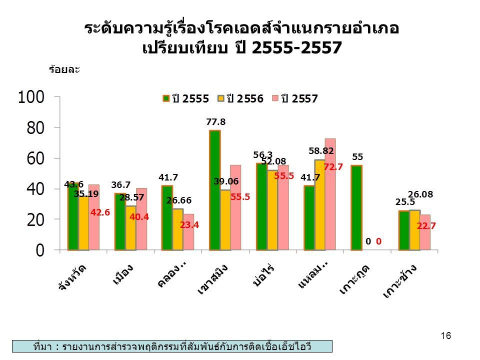 ระดับความรู้เรื่องโรคเอดส์จำแนกรายอำเภอ เปรียบเทียบ ปี 2555-2557