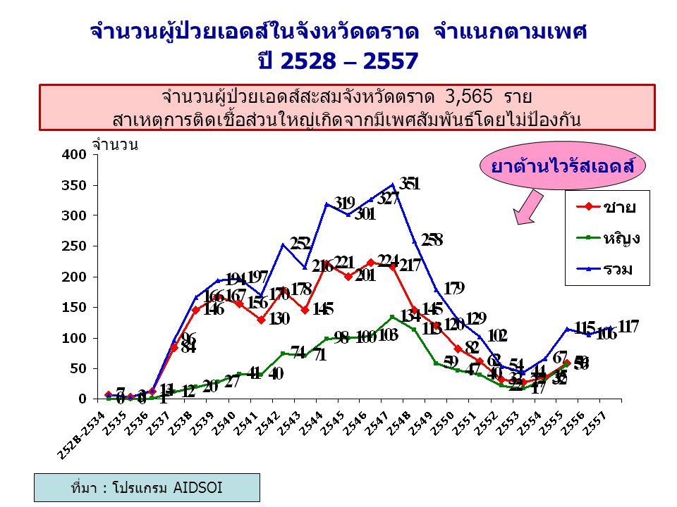 จำนวนผู้ป่วยเอดส์ในจังหวัดตราด จำแนกตามเพศ ปี 2528 – 2557