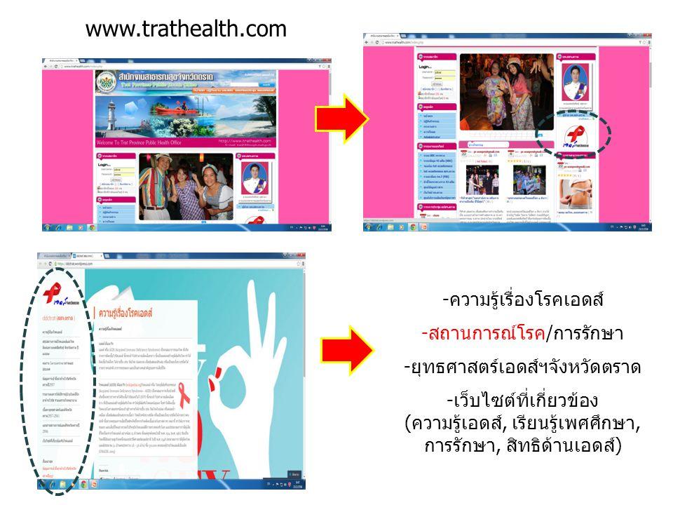 www.trathealth.com ความรู้เรื่องโรคเอดส์ สถานการณ์โรค/การรักษา