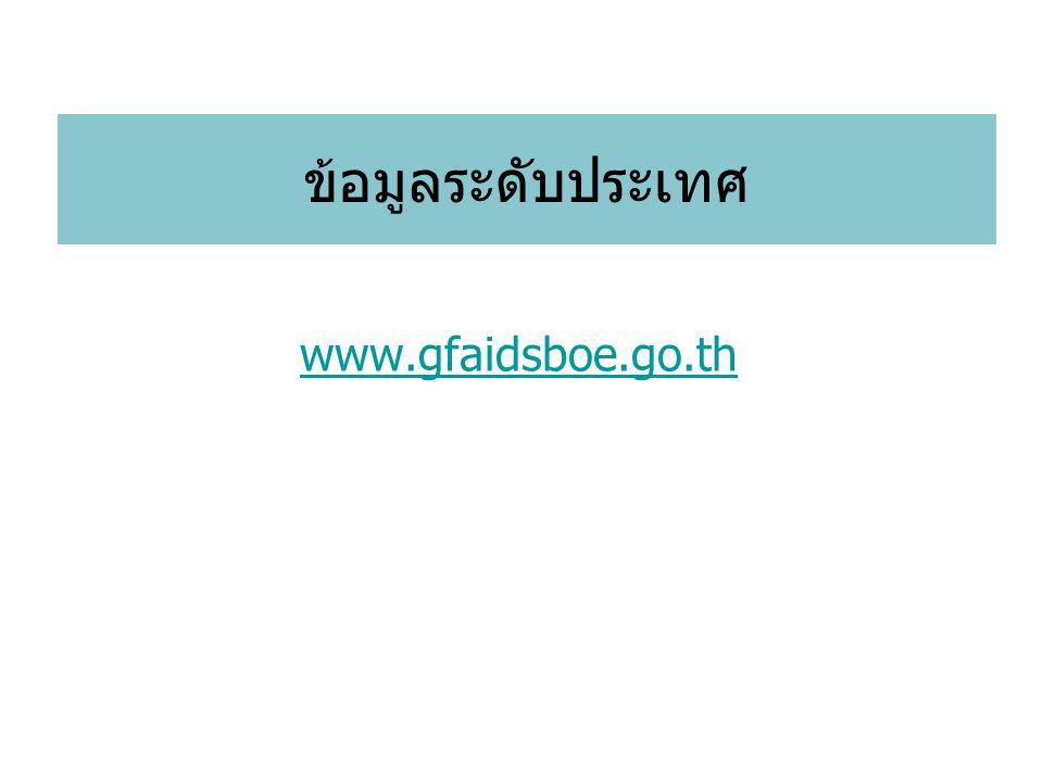 ข้อมูลระดับประเทศ www.gfaidsboe.go.th