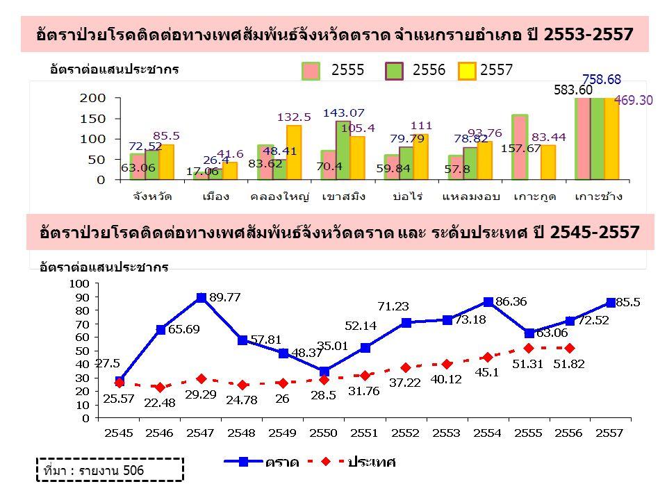 อัตราป่วยโรคติดต่อทางเพศสัมพันธ์จังหวัดตราด จำแนกรายอำเภอ ปี 2553-2557