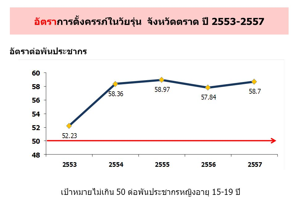 อัตราการตั้งครรภ์ในวัยรุ่น จังหวัดตราด ปี 2553-2557