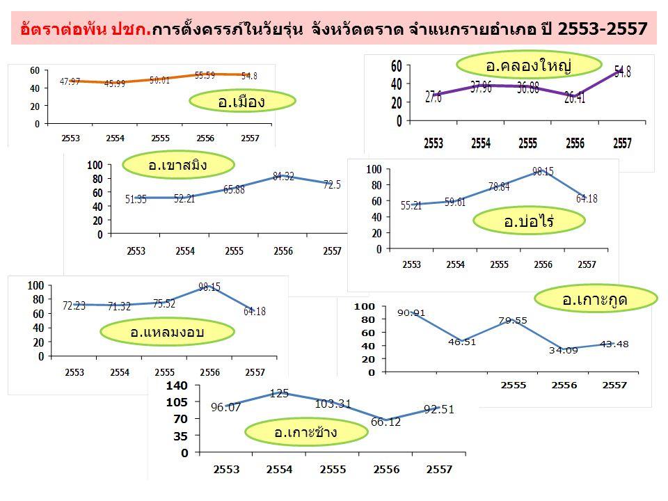 อัตราต่อพัน ปชก.การตั้งครรภ์ในวัยรุ่น จังหวัดตราด จำแนกรายอำเภอ ปี 2553-2557