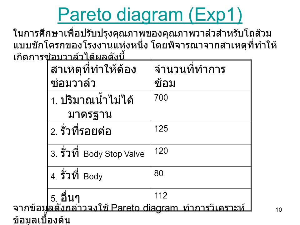 Pareto diagram (Exp1) สาเหตุที่ทำให้ต้องซ่อมวาล์ว จำนวนที่ทำการซ้อม
