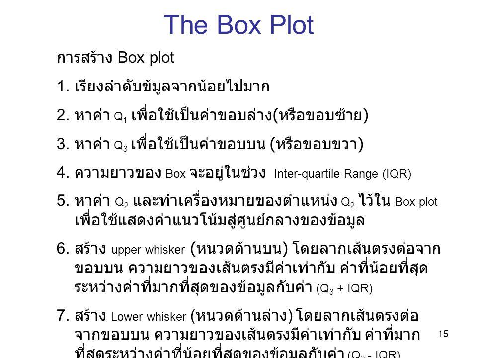 The Box Plot การสร้าง Box plot เรียงลำดับข้มูลจากน้อยไปมาก