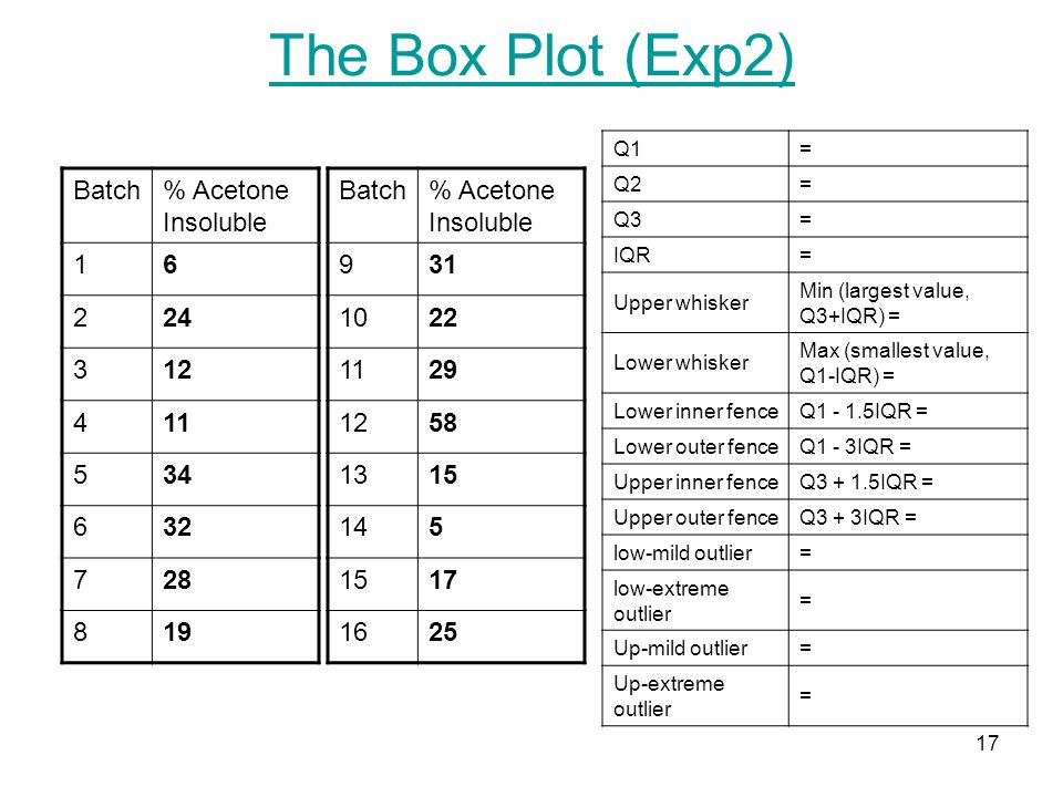 The Box Plot (Exp2) Batch % Acetone Insoluble 1 6 2 24 3 12 4 11 5 34